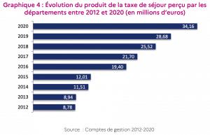 Évolution du produit de la taxe de séjour perçu par les départements entre 2012 et 2020 (en millions d'euros)